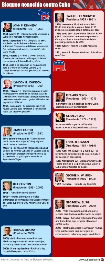 infografiabloqueogenicidacontracuba