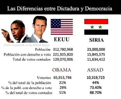 dictadura versus democracia